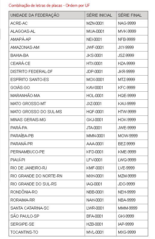 Tabela de Placas Utilizadas no Brasil